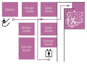 Lageplan 4.OG Karstadt